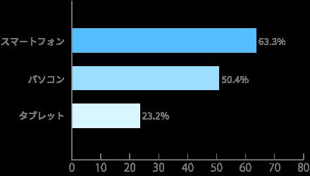 (出典)2019年度 総務省「通信利用動向調査」